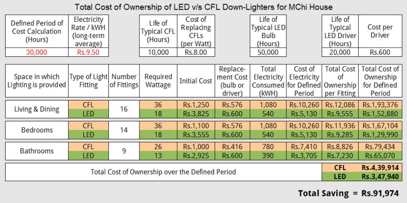 An Example Of Total Cost Ownership Led V S Cfl