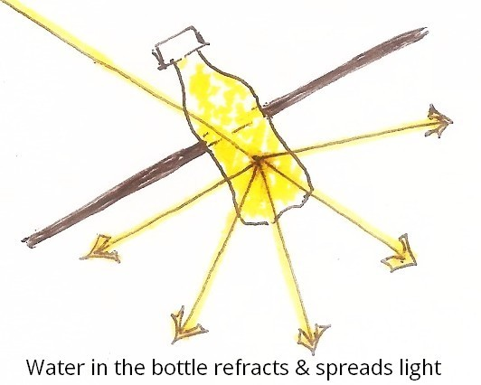 bottle light refraction